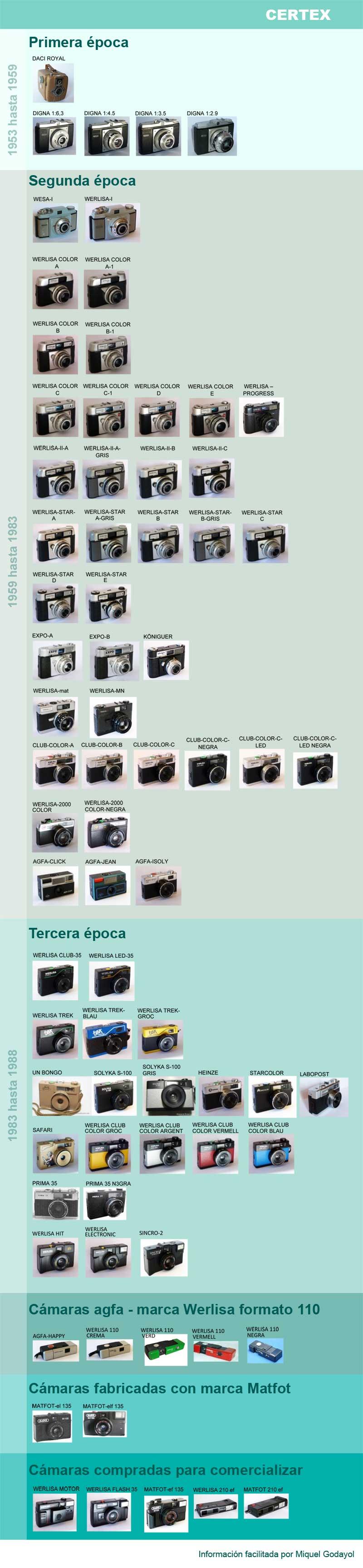 Listado de cámaras fotográficas Certex