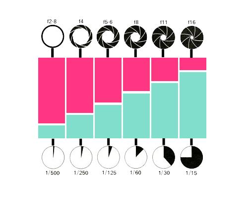 Diagrama apertura - velocidad